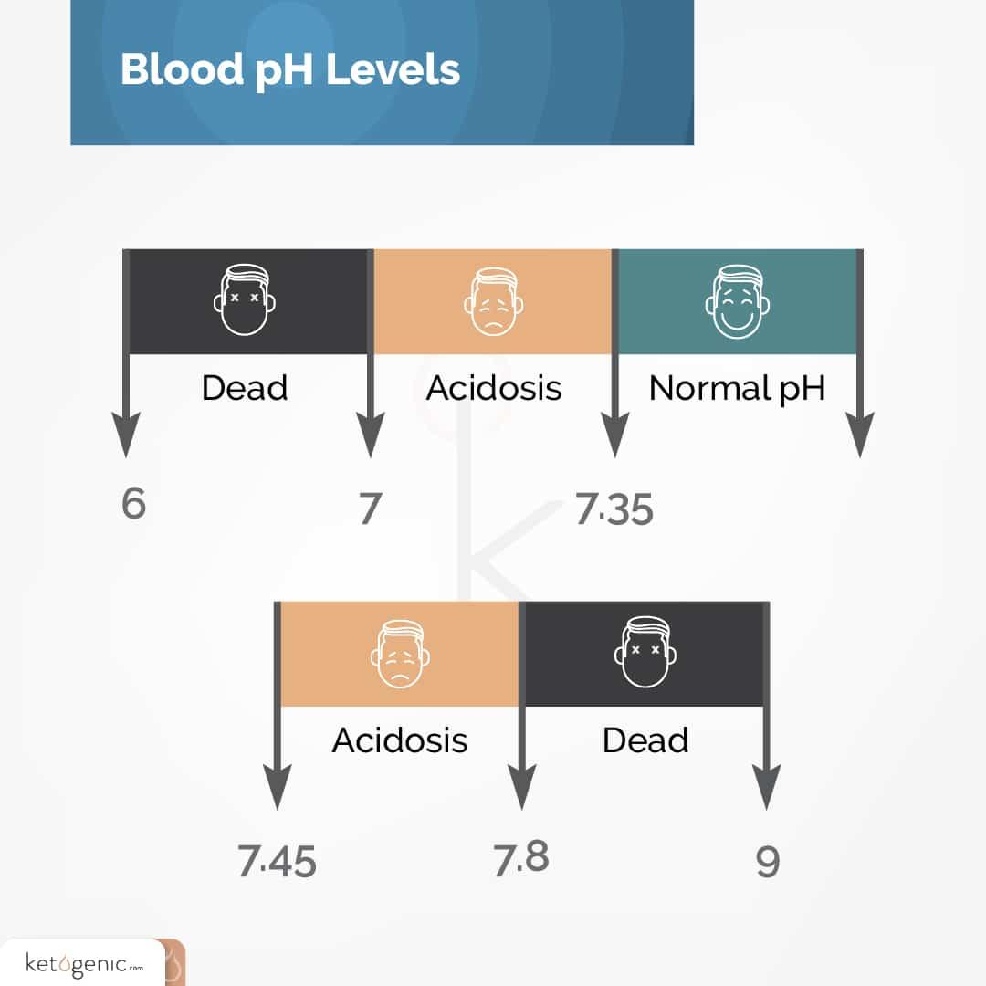 blood ph levels during ketosis vs ketoacidosis