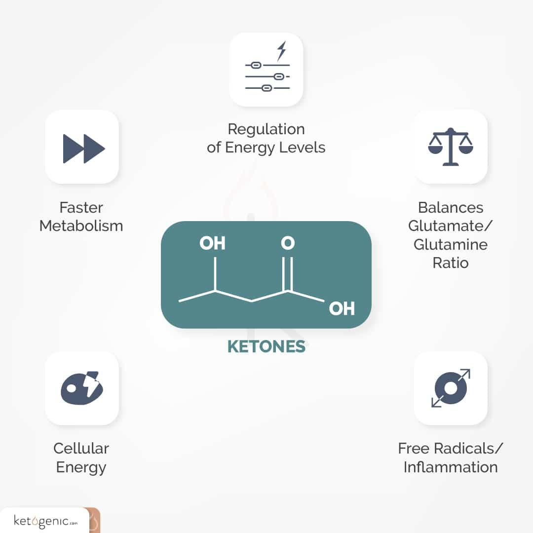 ketones as a keto fuel source