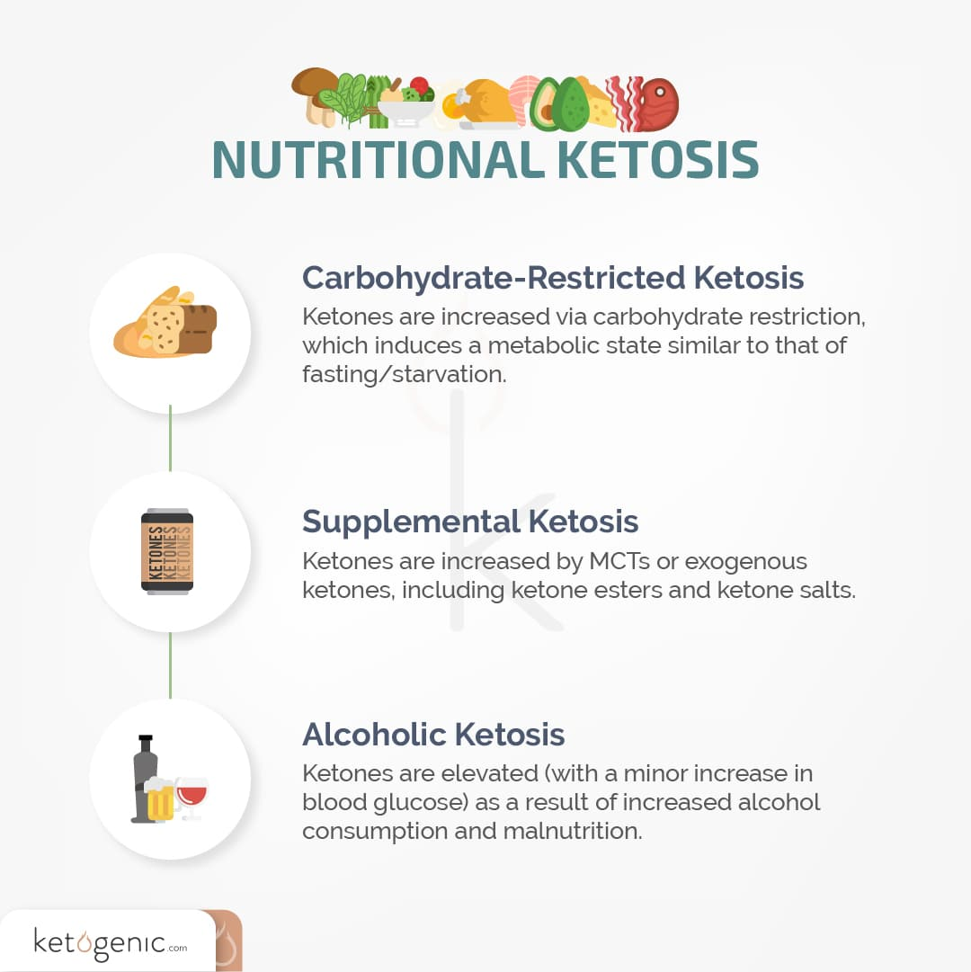 nutritional ketosis on the keto diet for beginners