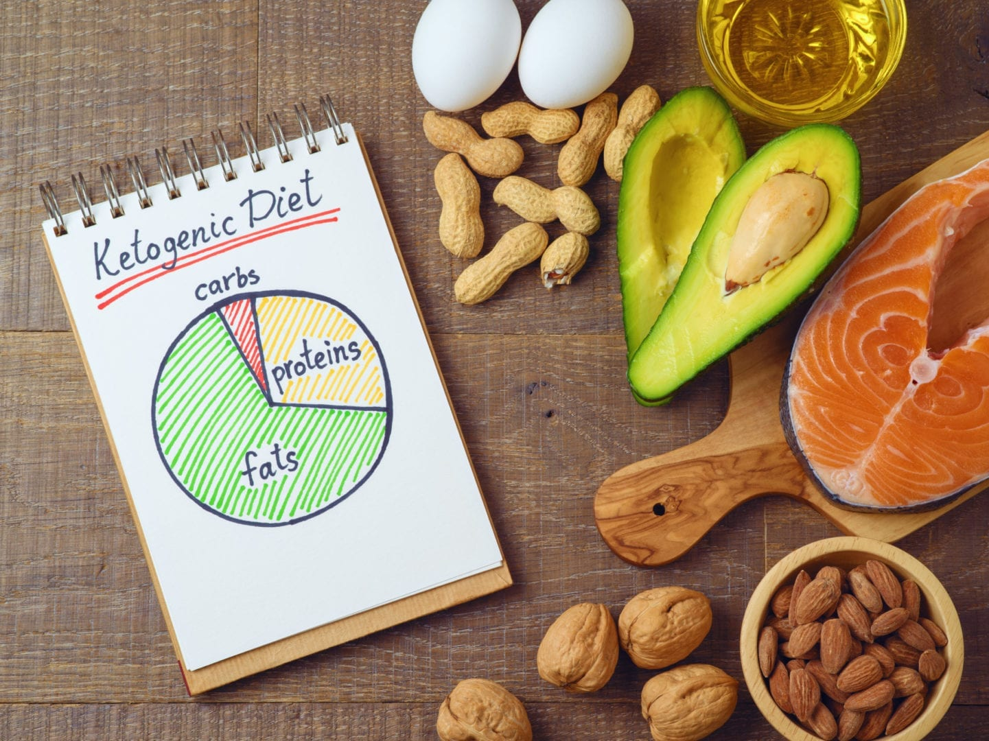 The Beginner's Guide to a Ketogenic Diet