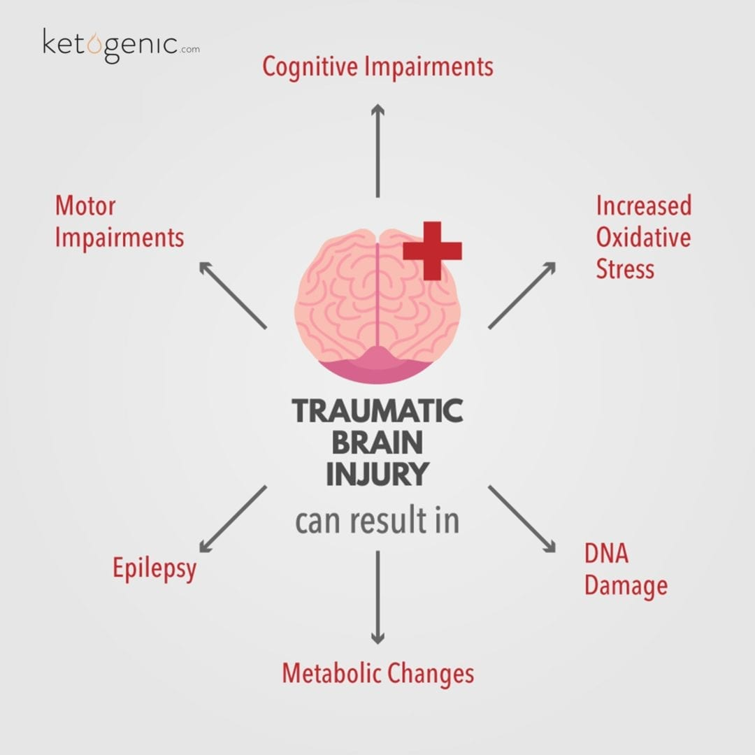 Ketosis Aids in Protecting Against Traumatic Brain Injury