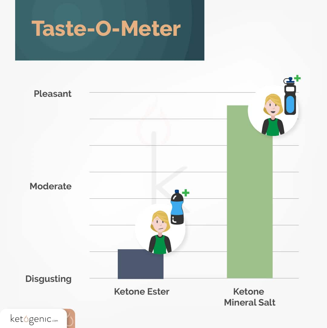 taste of ketone mineral salts vs ketone esters