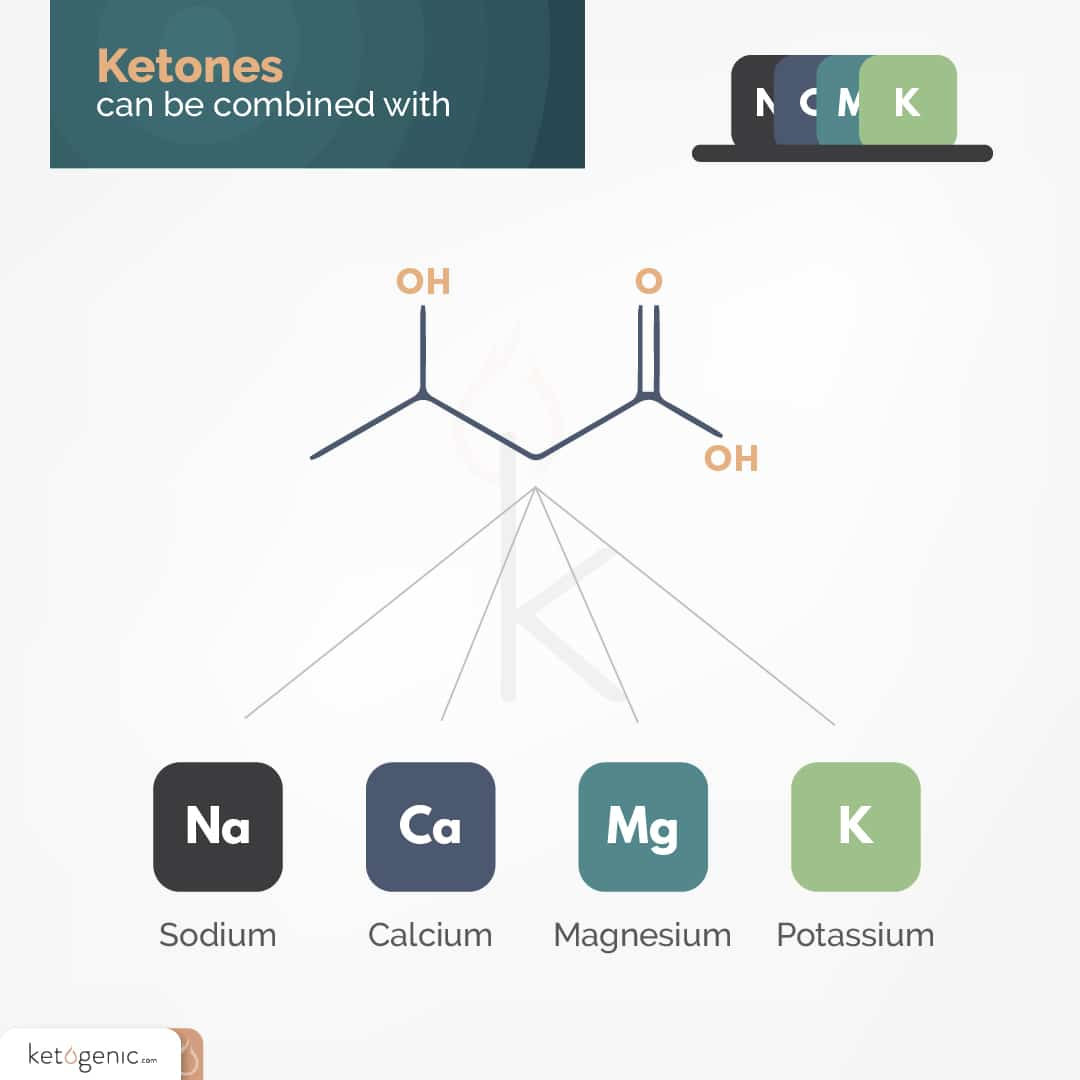 how are ketone mineral salts made