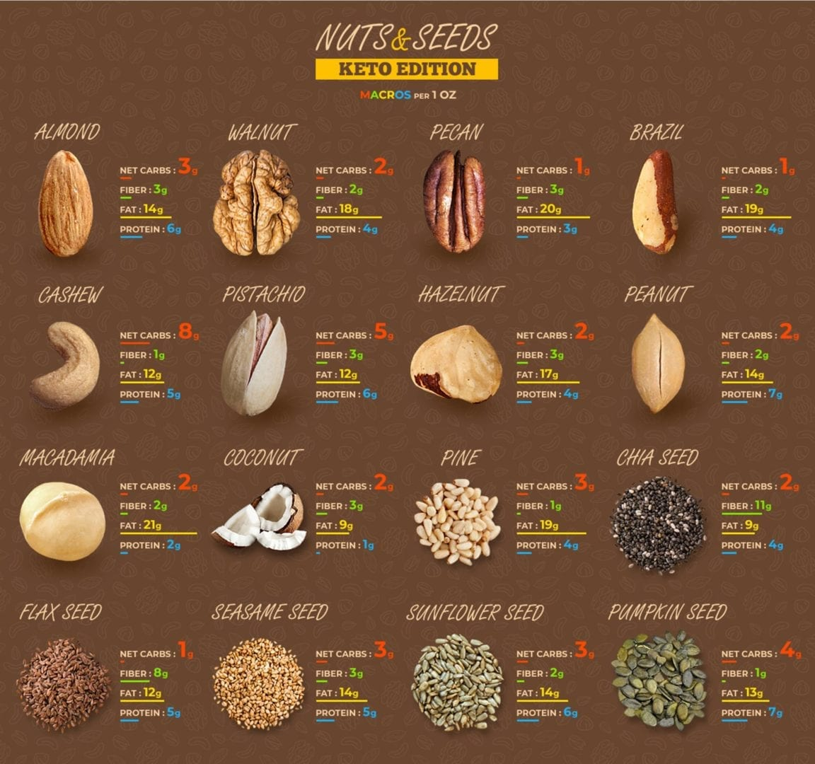 different types of nuts on a ketogenic diet