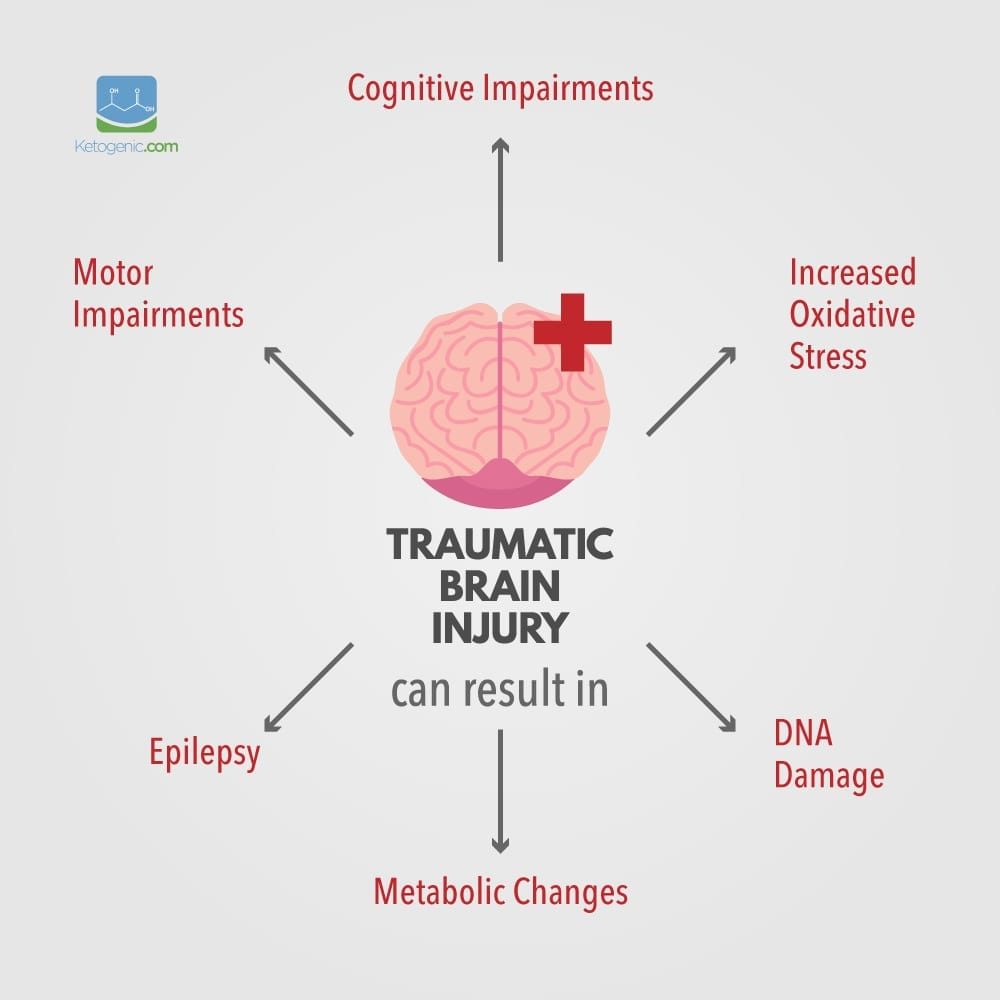 TBI Causes keto and tbi a former athlete's perspective