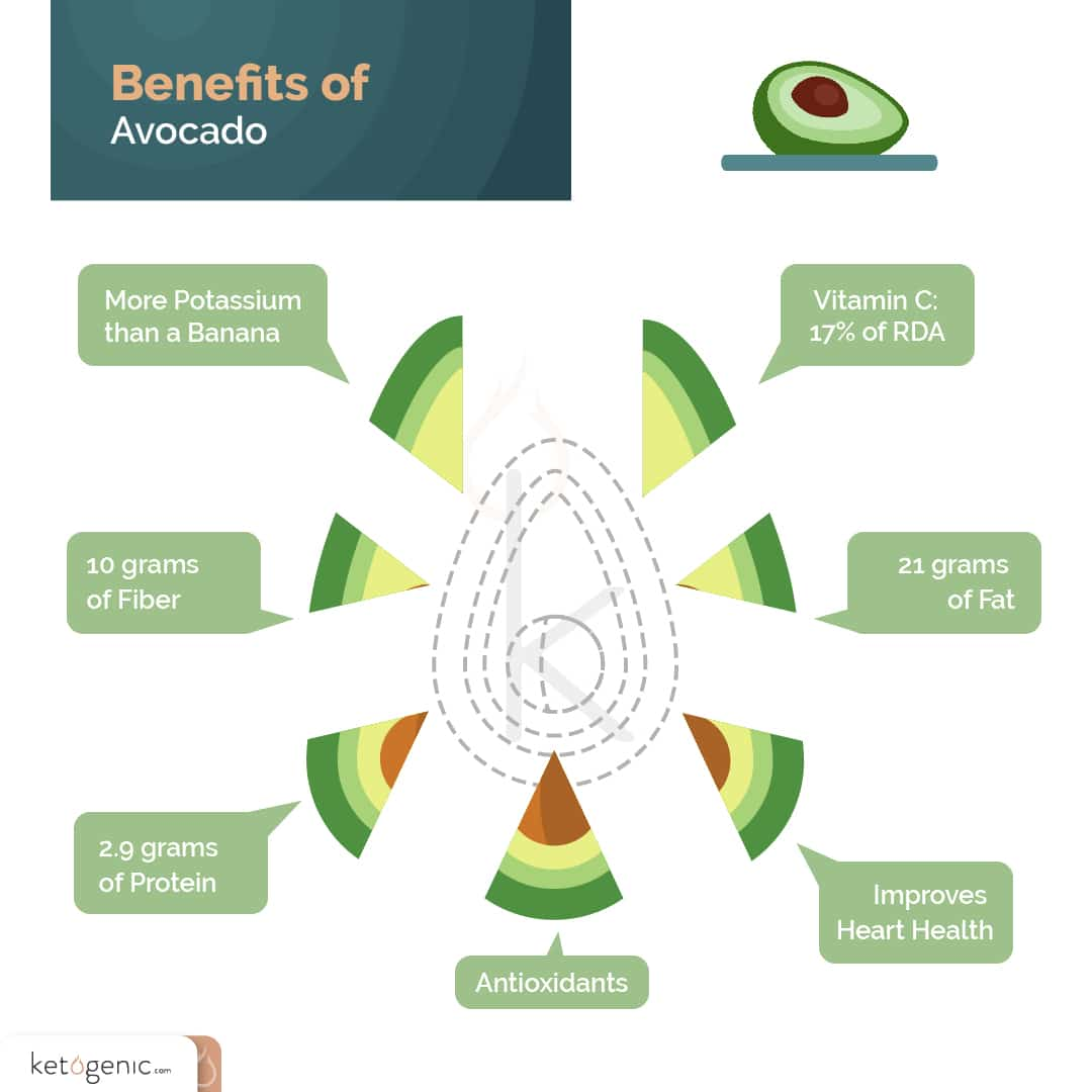 reasons to eat avocados benefits of avocados