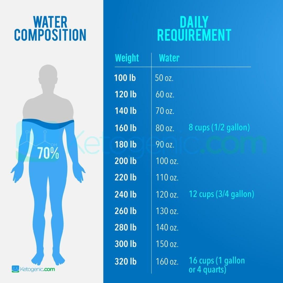 daily-water-intake