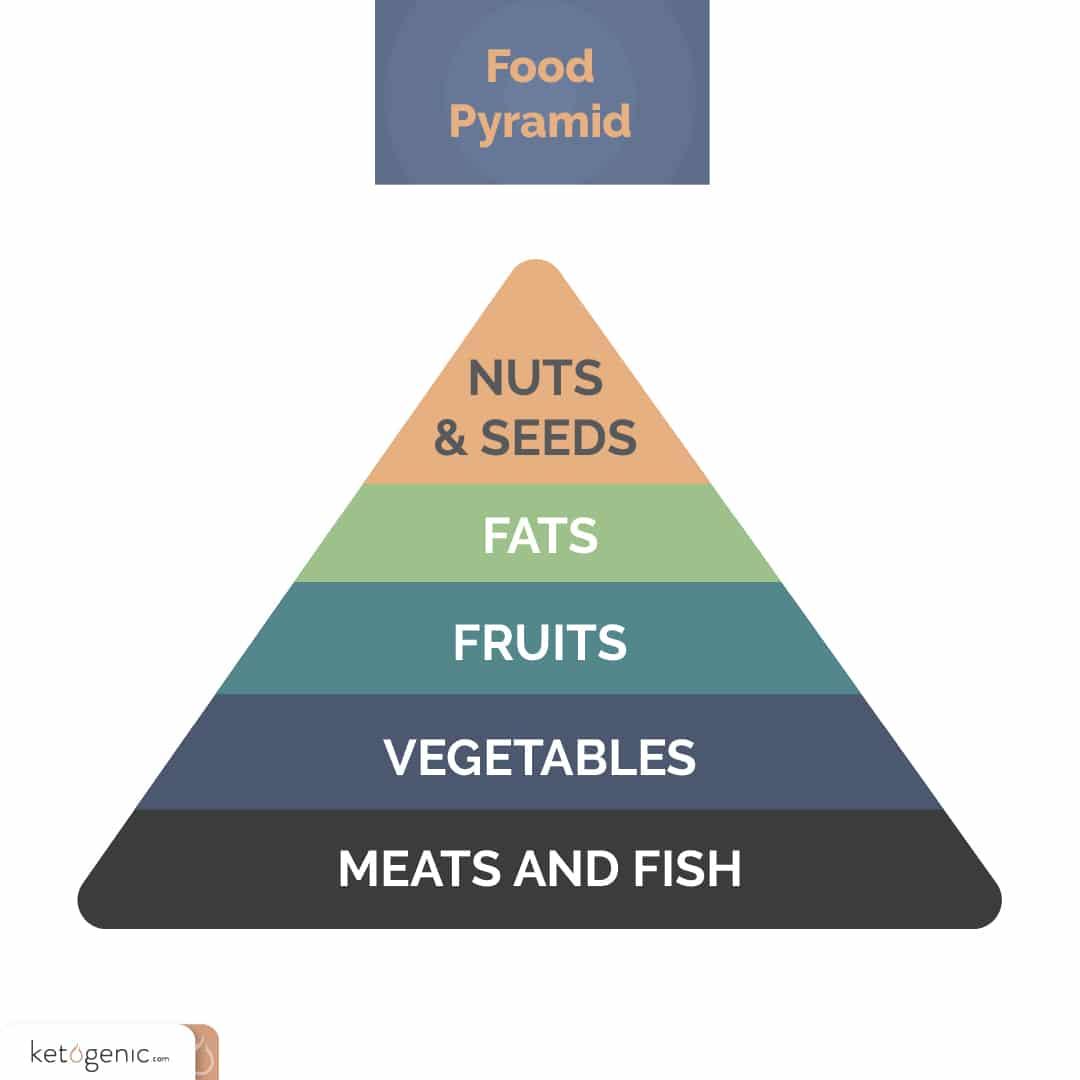keto diet plan food pyramid