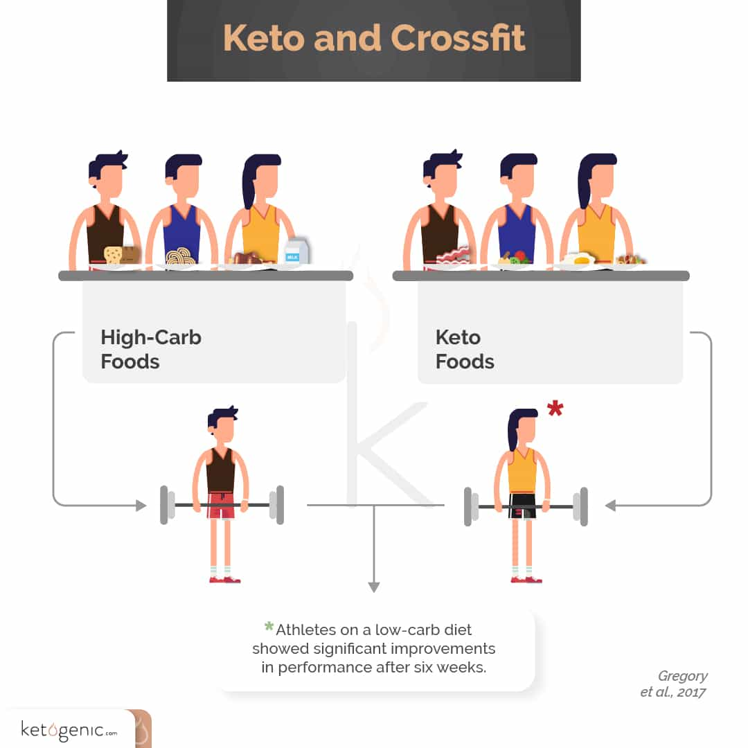 crossfit and keto low carb vs high carb