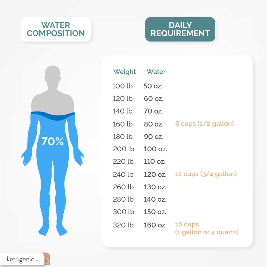 optimizing performance on a ketogenic diet water composition