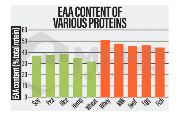 plant vs animal protein EAA chart