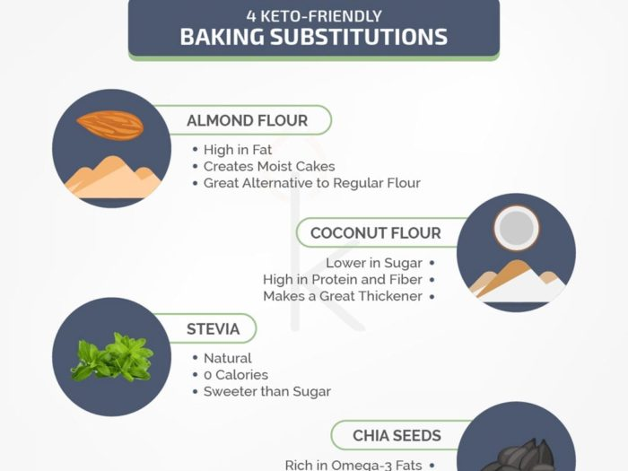 Keto-Friendly Baking Substitutions