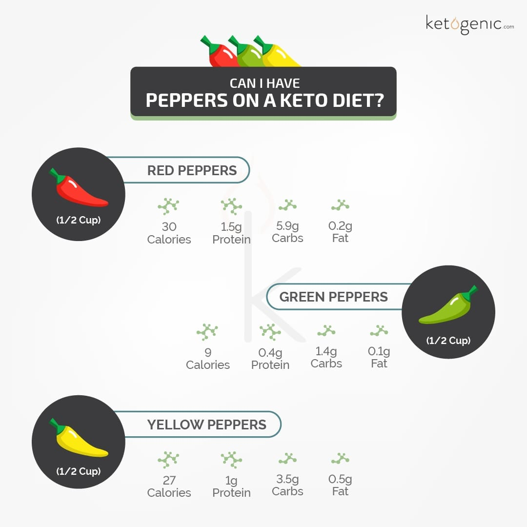 Are Peppers Keto Friendly?