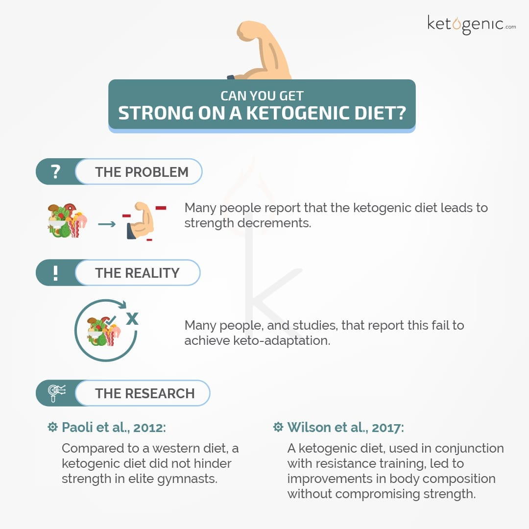 building strength on keto