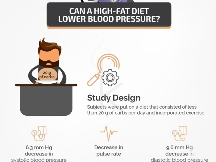 Can a High-Fat Diet Lower Blood Pressure