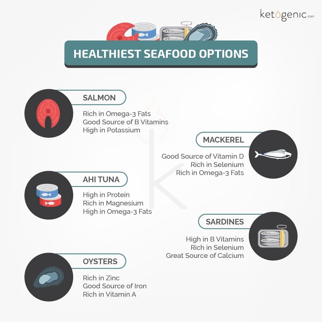 Healthiest Seafood