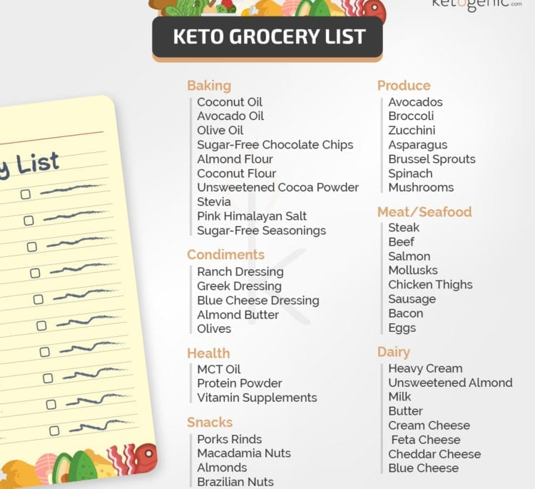 Keto Diet Foods: An Easy Keto Grocery List