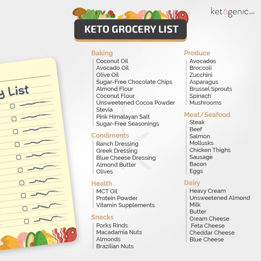 Keto diet plan Grocery List