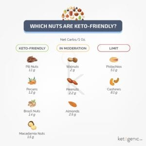 nuts are a keto food staple
