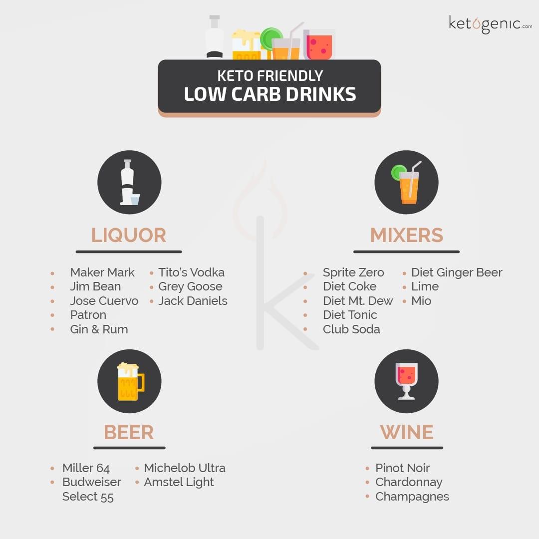 Keto-Friendly Drinks