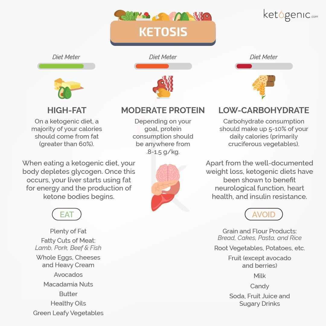 foods for ketosis