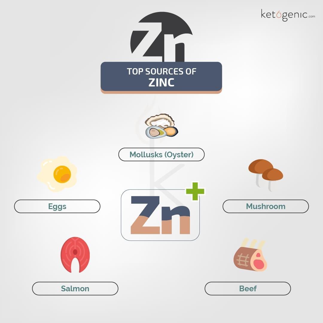 Sources of Zinc