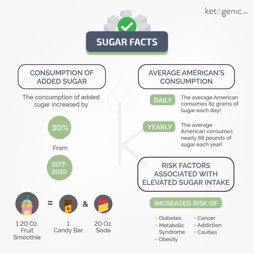 sugar facts