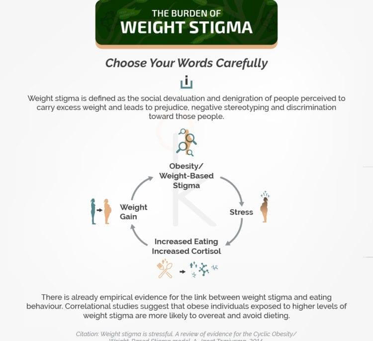 Weight Loss Stigma