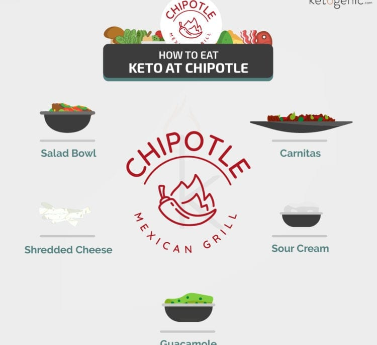 Keto at Chipotle: What To Order