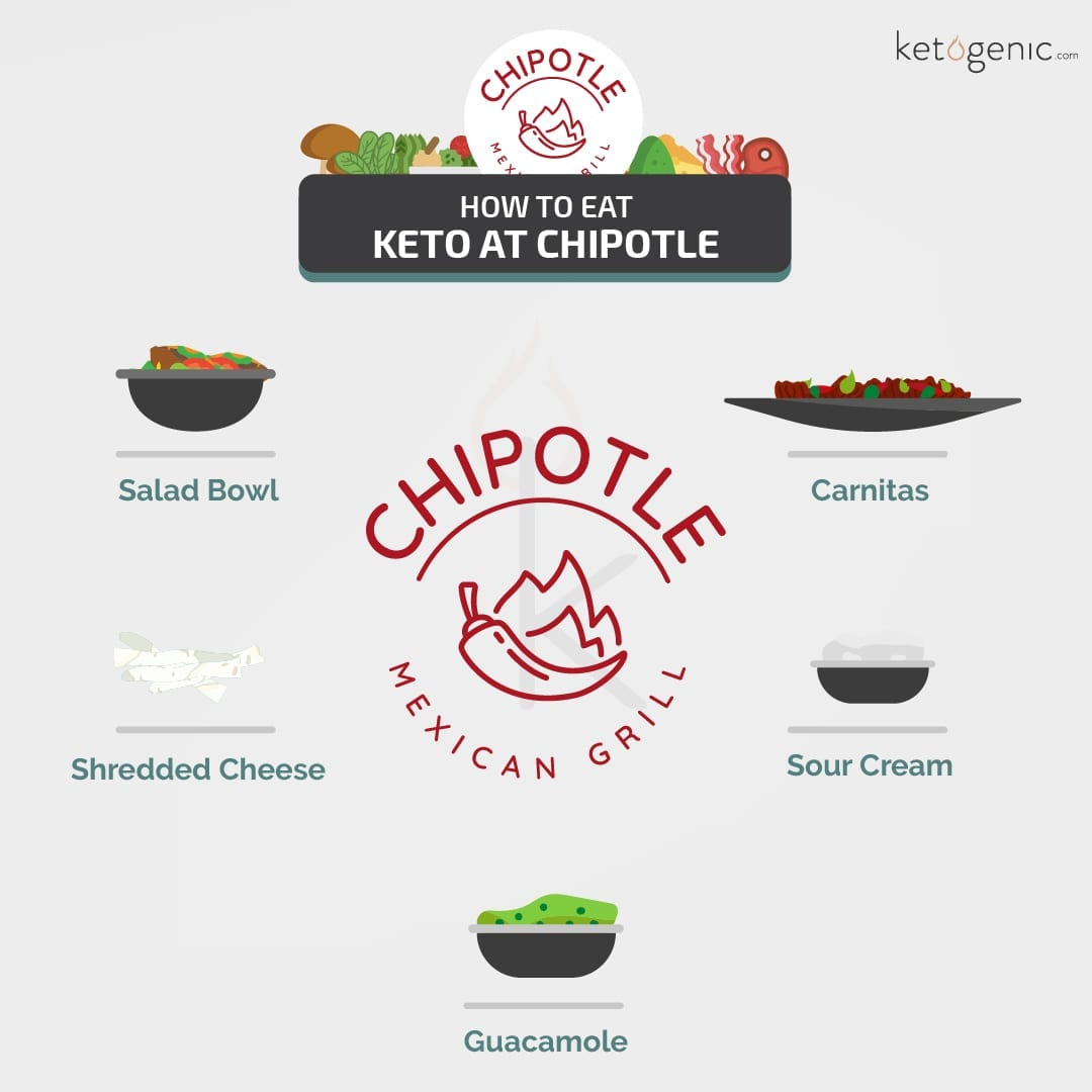 Can you be keto at chipotle?