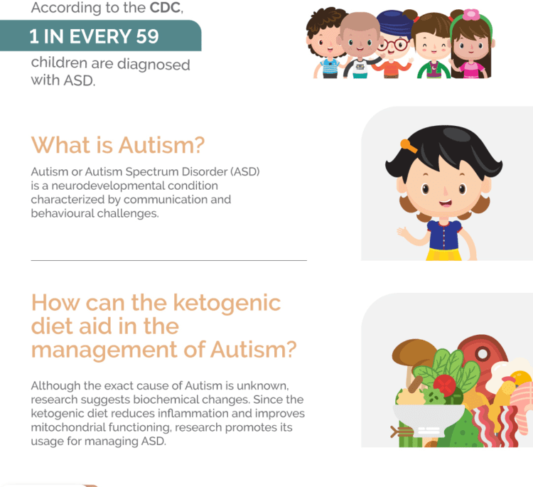 Autism: Can the Ketogenic Diet Help?