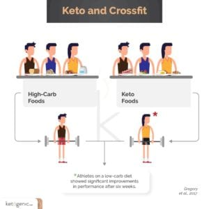 keto and crossfit