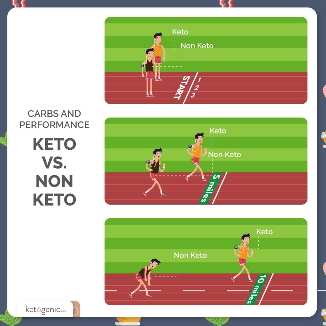 keto vs non keto
