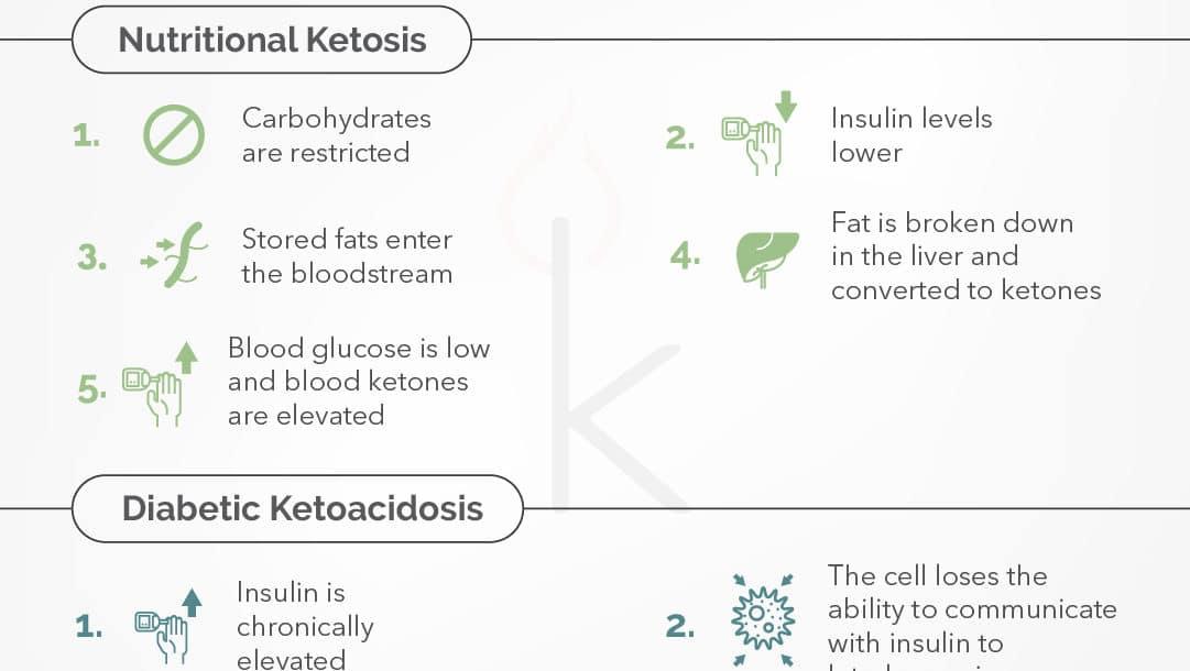 diabetic ketoacidosis versus nutritional ketosis