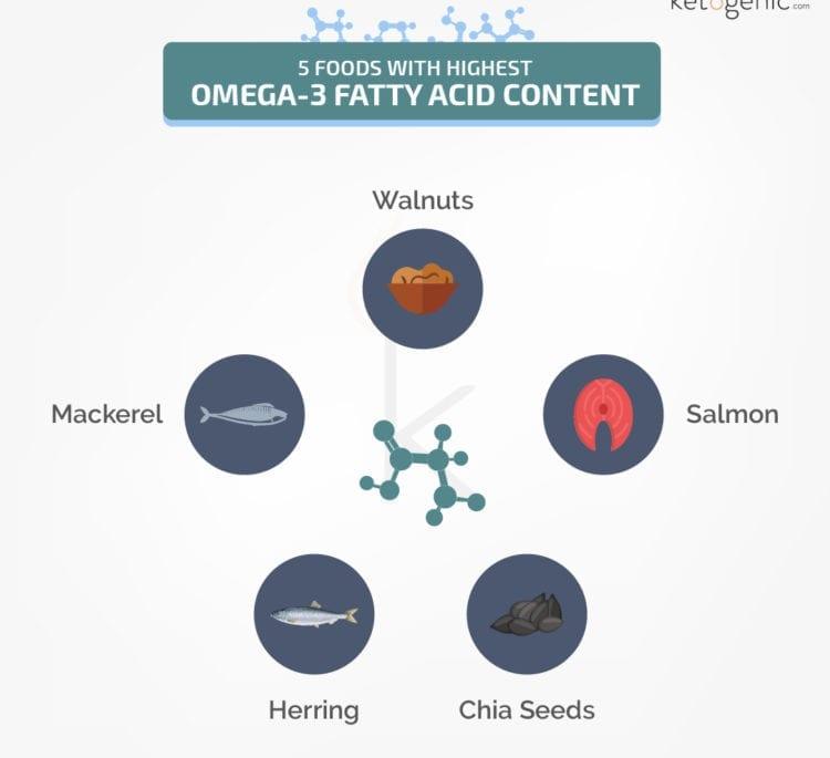 Foods Highest in Omega-3s