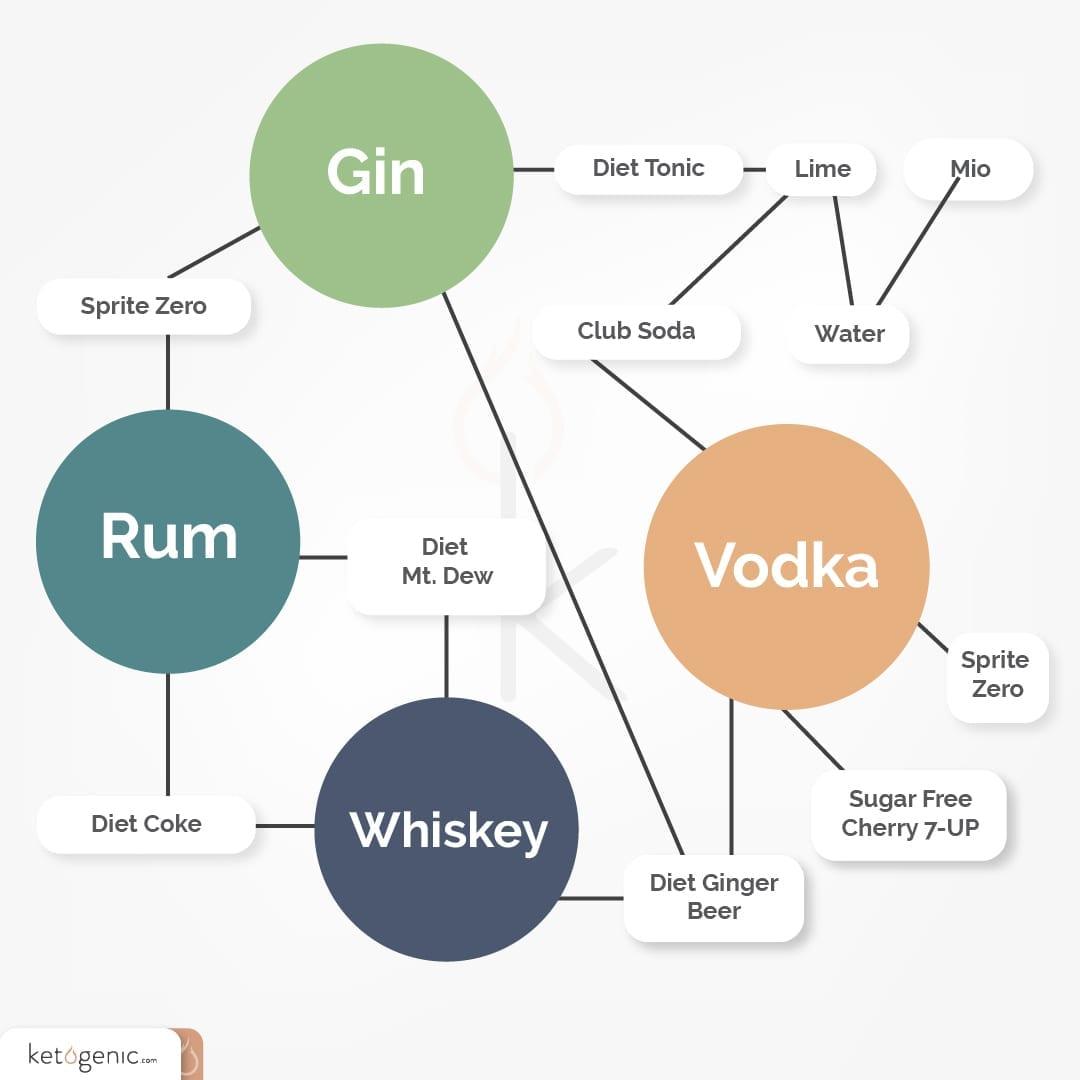 alcohol on keto for keto diet plan