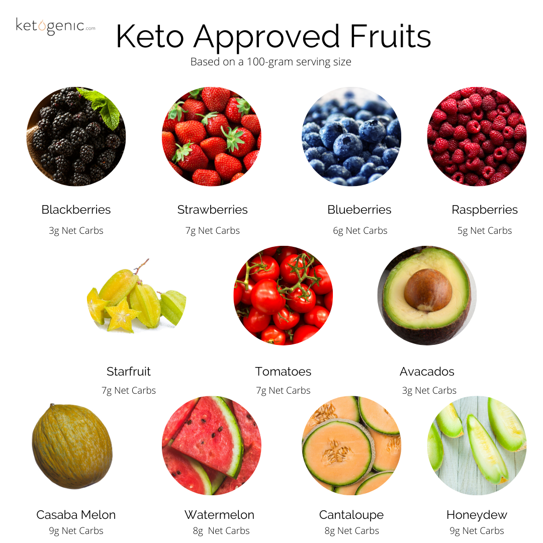 Low Carb Vegetables And Fruit Allowed On Keto Ketogenic Com