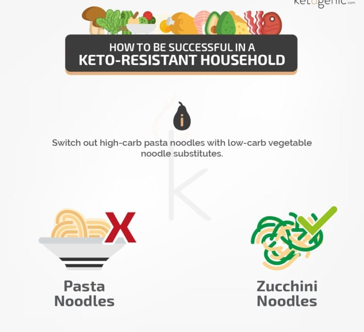 Staying Keto With Non-Keto Family: Tips and Tricks