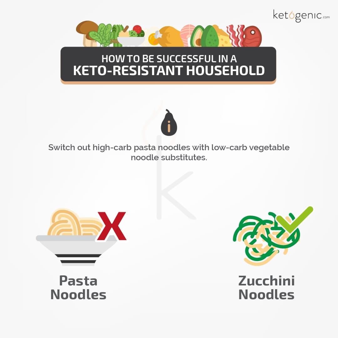 non-keto household