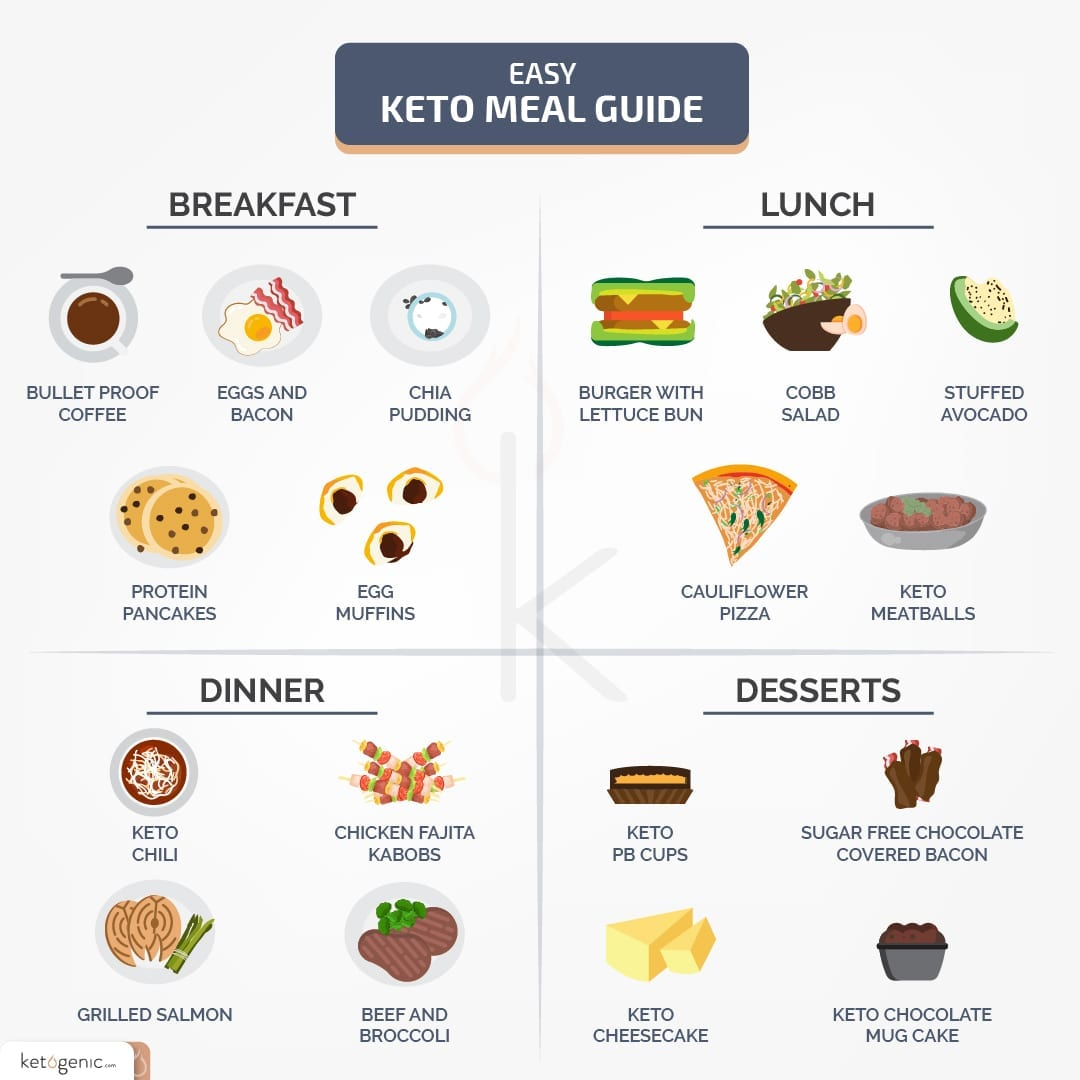 Easy Keto Meals and Keto Diet Foods