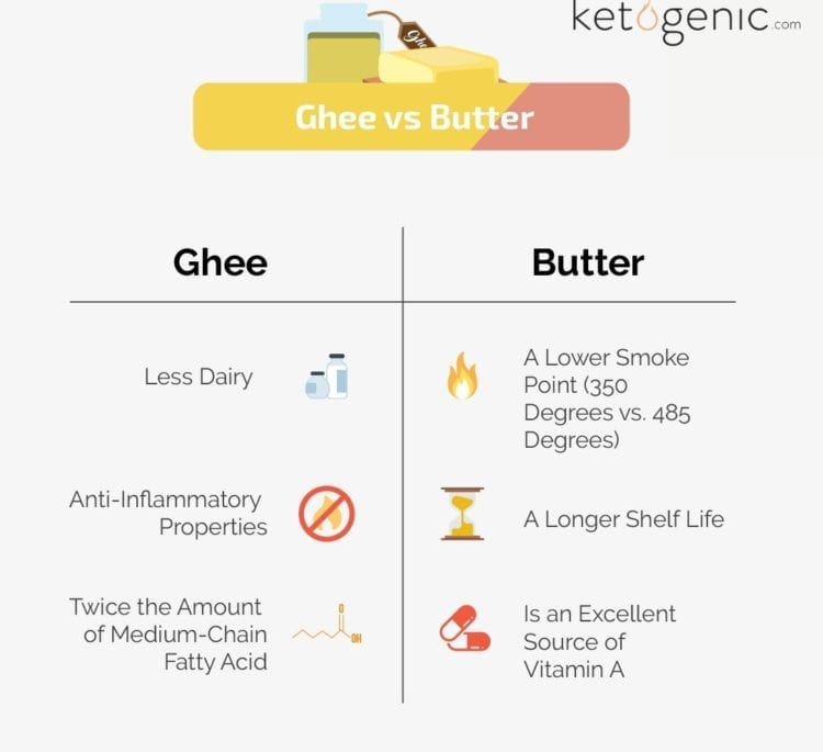 Ghee and Butter: What's the Difference?