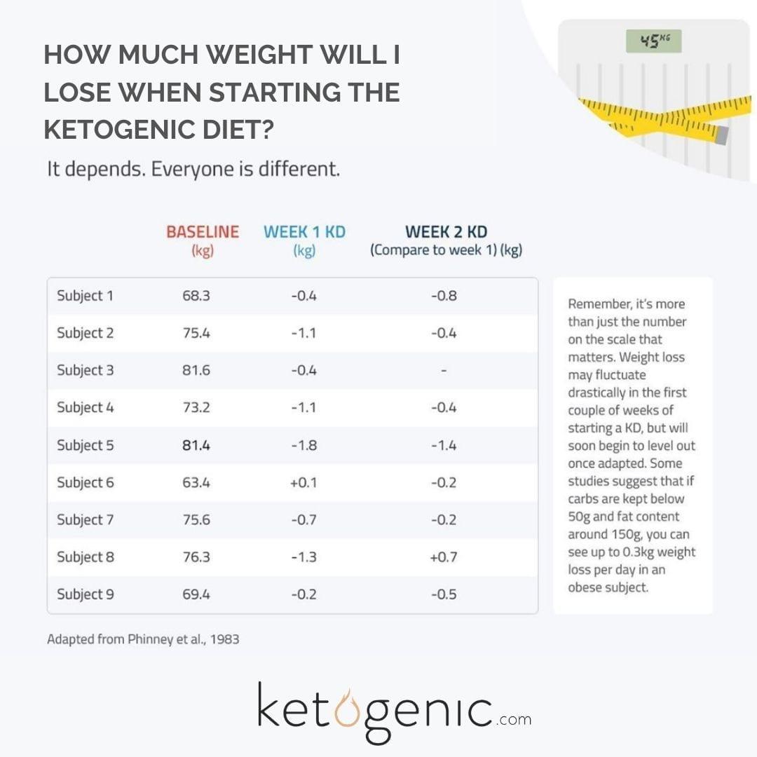 weight loss on keto