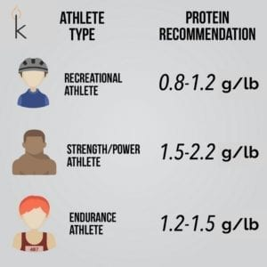 how much protein should i eat -- recommendations