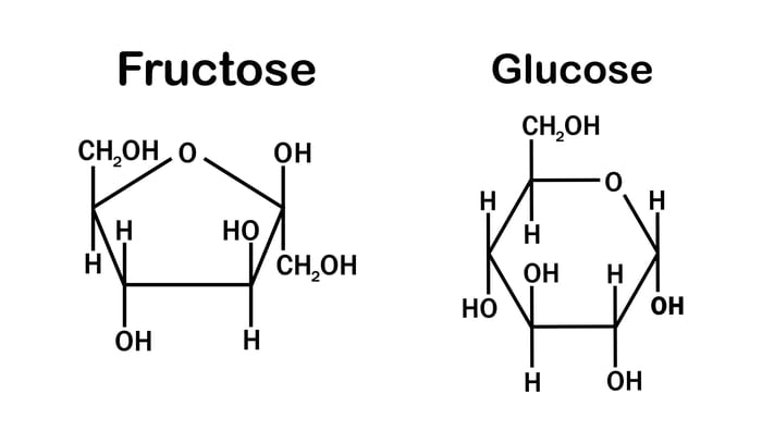 glucose and fructose