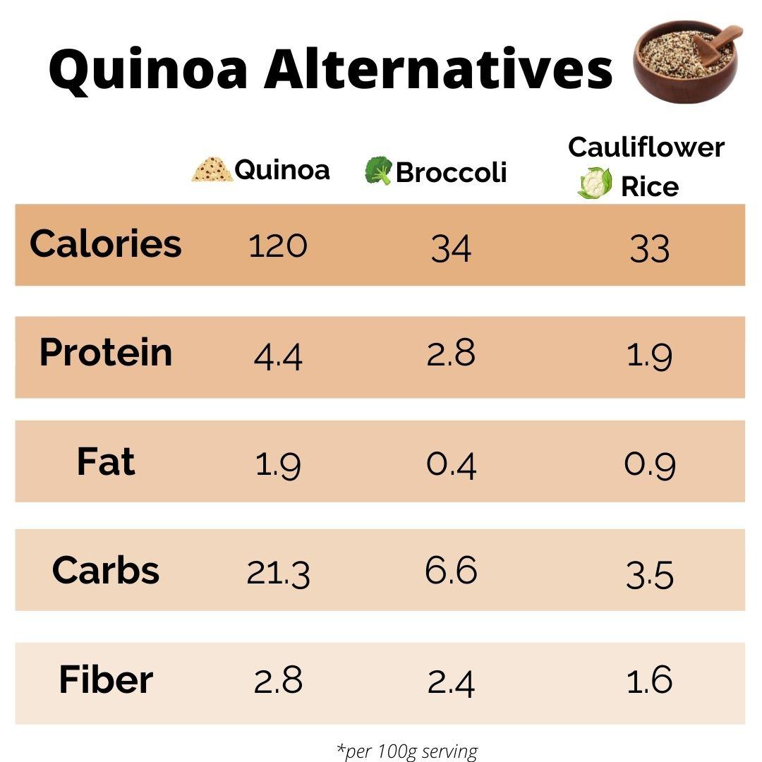 quinoa keto alternatives